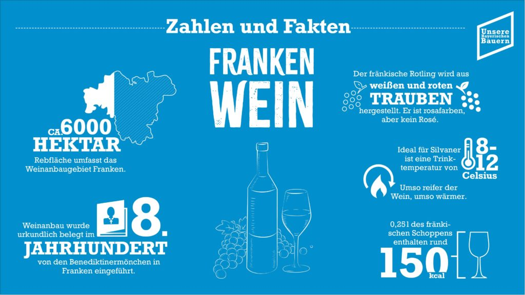 Foto: Informationen Wein