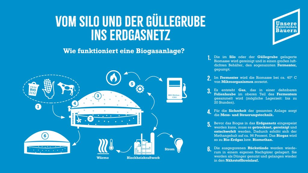 Foto: Information Biogas neu