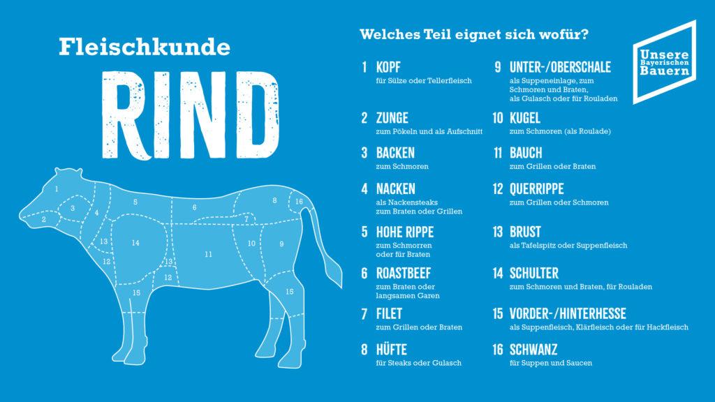 Foto: Rind aktuell