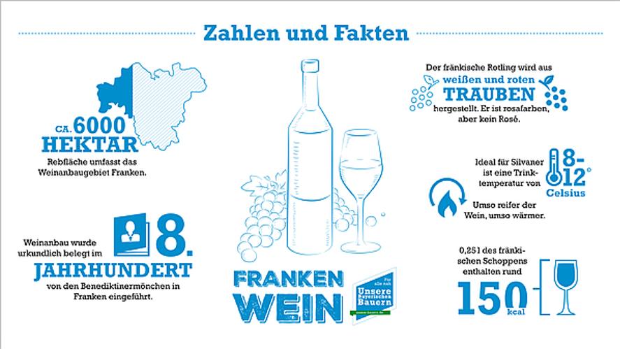 Foto: Weinregion MainFranken